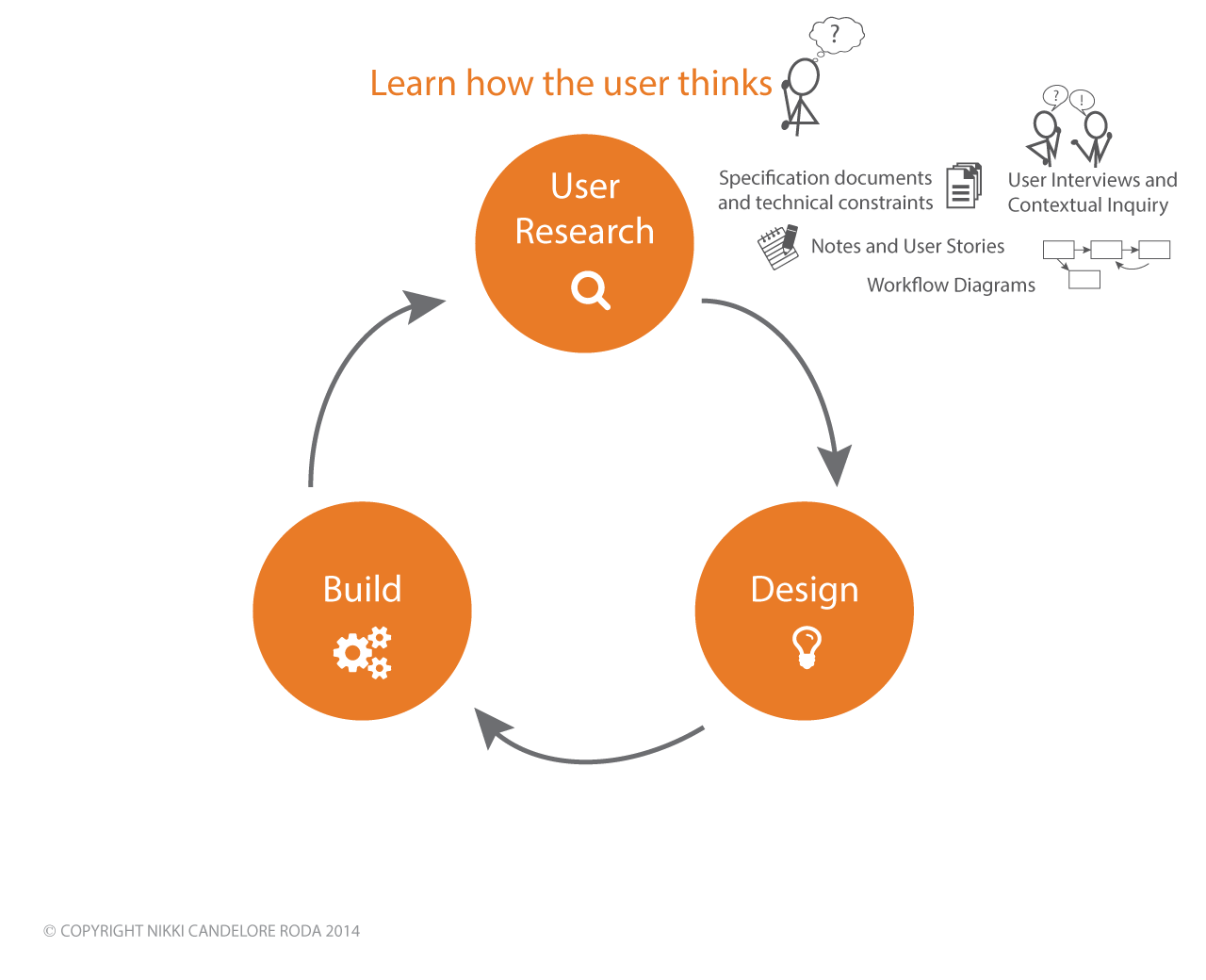 User Centered Design Process Archives Nikki Candelore Roda
