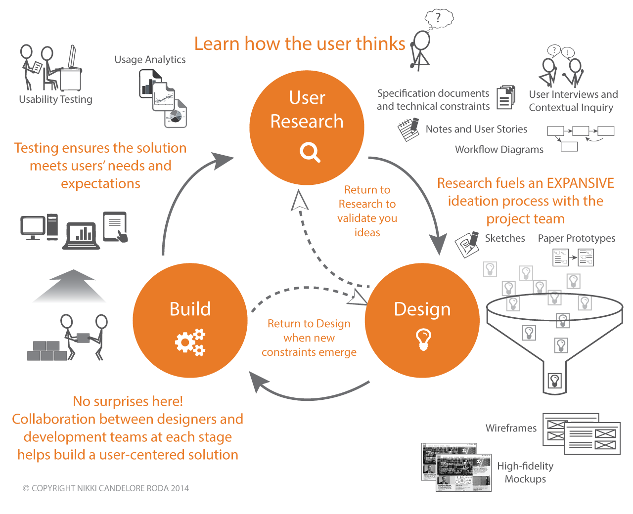 user centred design User-centered design (ucd) or user-driven development (udd) is a framework of processes (not restricted to interfaces or technologies) in which usability goals, user.